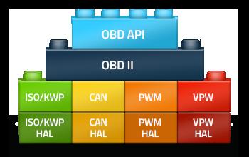 OBD-blocks-350x220